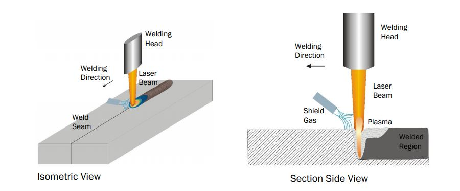 Laser Welding Efficiency And Strength More And More Affordable